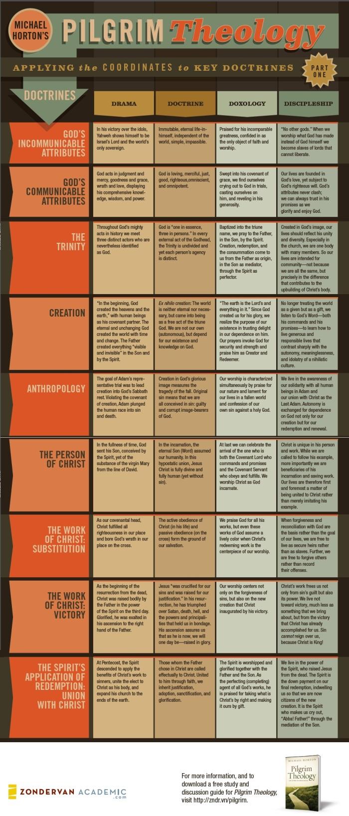 Pilgrim theology infographic